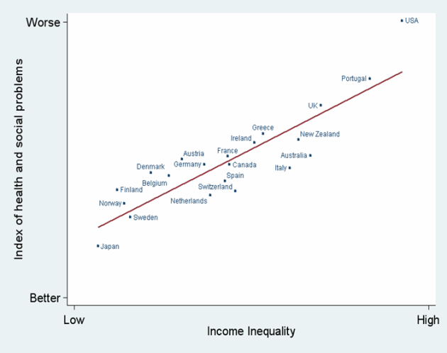 Graph showing relation between health and social problems and income inequality