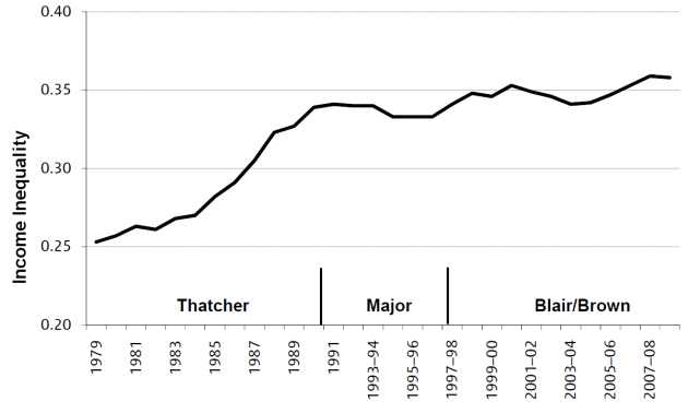 Trend in UK inequality