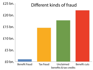 Levels of benefit fraud are very low compared to that unclaimed, or other kinds of fraud