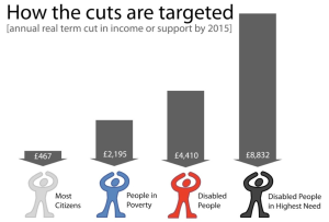 Cuts fall most heavily on those most in need