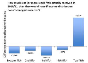 inequalitySince1977