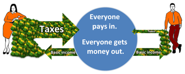 How the Basic Income works