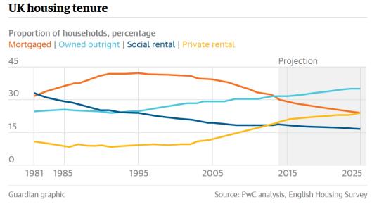 generation_rent